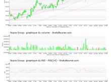 chart-fr0000050809-xpar-sop-2021-09-04