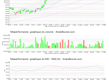 chart-fr0000051807-xpar-rcf-2021-09-19