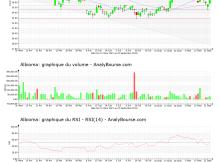 chart-fr0000060402-xpar-abio-2021-09-23
