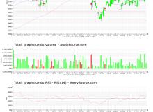 chart-fr0000120271-xpar-fp-2021-09-22