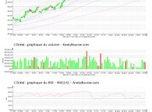 chart-fr0000120321-xpar-or-2021-09-11