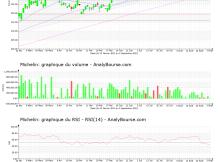 chart-fr0000121261-xpar-ml-2021-09-04