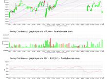 chart-fr0000130395-xpar-rco-2021-09-19