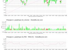 chart-fr0000130692-xpar-cri-2021-09-04
