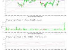 chart-fr0000130692-xpar-cri-2021-09-10