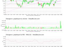 chart-fr0000130692-xpar-cri-2021-09-11