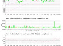 chart-fr0010282822-xpar-sesl-2021-09-23