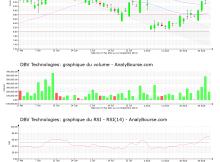 chart-fr0010417345-xpar-dbv-2021-09-01