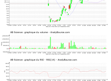 chart-fr0010557264-xpar-ab-2021-09-15