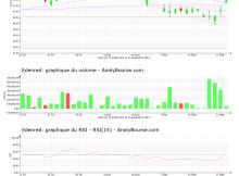 chart-fr0010908533-xpar-eden-2021-09-23