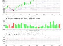 chart-fr0010929125-xpar-idl-2021-09-04