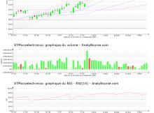 chart-nl0000226223-xpar-stm-2021-09-14