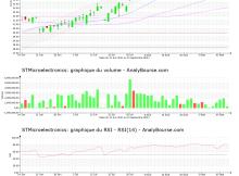 chart-nl0000226223-xpar-stm-2021-09-15