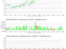 chart-nl0000226223-xpar-stm-2021-09-19