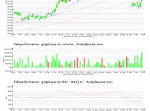 chart-fr0000051807-xpar-rcf-2021-10-17