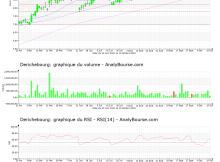 chart-fr0000053381-xpar-dbg-2021-10-16