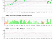 chart-fr0000120321-xpar-or-2021-10-16
