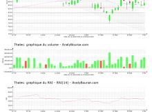 chart-fr0000121329-xpar-ho-2021-10-10