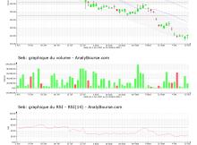 chart-fr0000121709-xpar-sk-2021-10-17