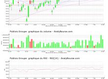chart-fr0000130577-xpar-pub-2021-10-16