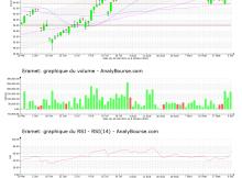 chart-fr0000131757-xpar-era-2021-10-10